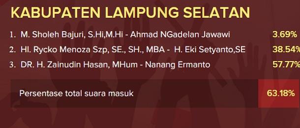 Hitung cepat Pilkada Lampung Selatan | ist