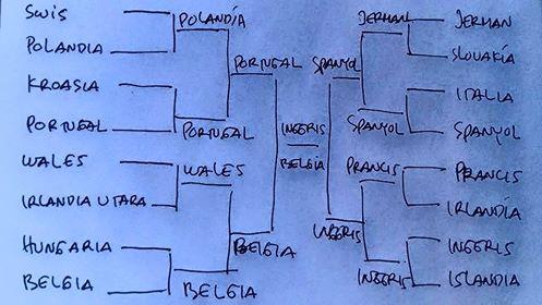 Prediksi Euro 2016. | Antoni Imam