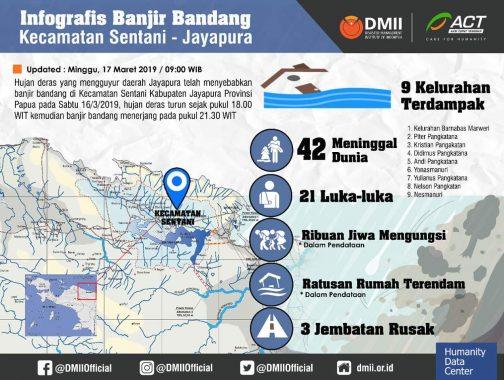 ACT Lampung Galang Donasi Korban Banjir Bandang Sentani Papua