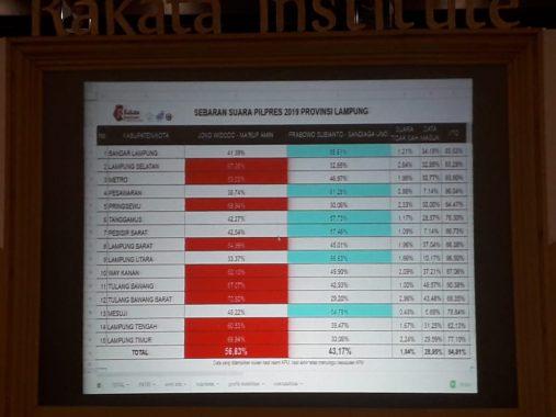 Di TPS 7 Villa Citra Bandar Lampung, Jokowi Unggul Mutlak Dapat 258 Suara