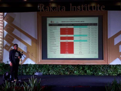 Rakata Institute: 3 Caleg PDIP Dapil Lampung Selatan Diprediksi Dapat Kursi DPRD Lampung