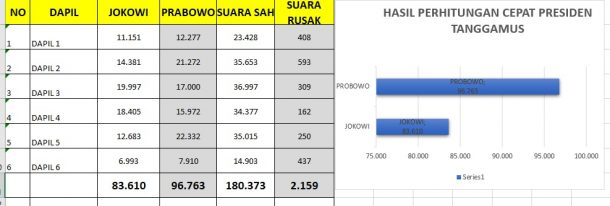 Hitung Cepat PKS Tanggamus, Prabowo 96.763, Jokowi 83.610
