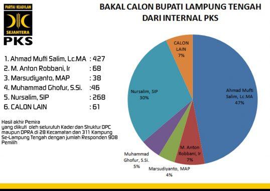 Ahmad Mufti Salim Calon Terkuat Bupati Lampung Tengah dari PKS
